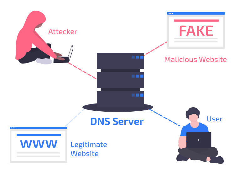 detect and prevent DNS hijacking